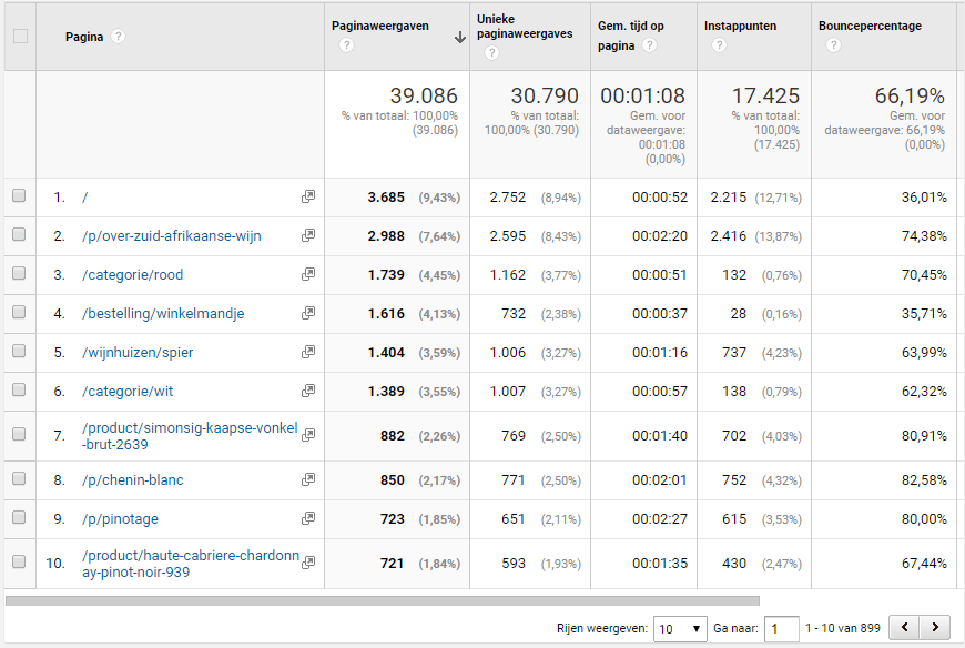Content Pages report from Google Analytics
