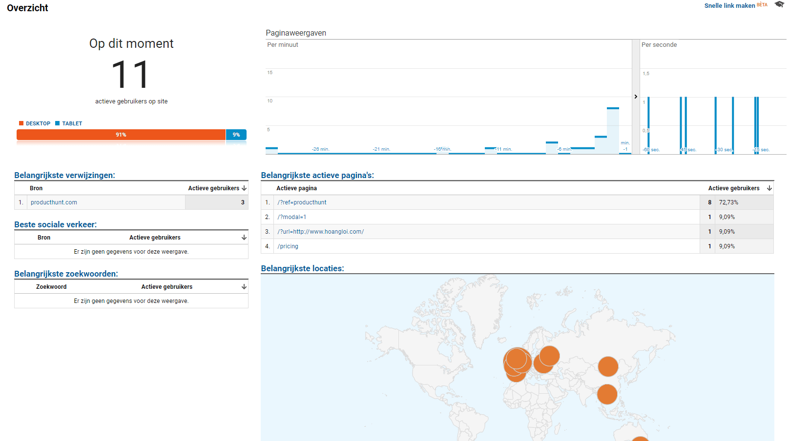 The realtime overview from Google Analytics