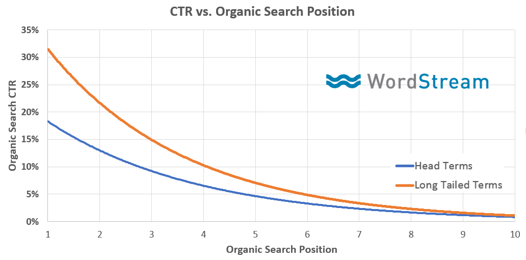 Graph from Wordstream showing the relation between CTR and position