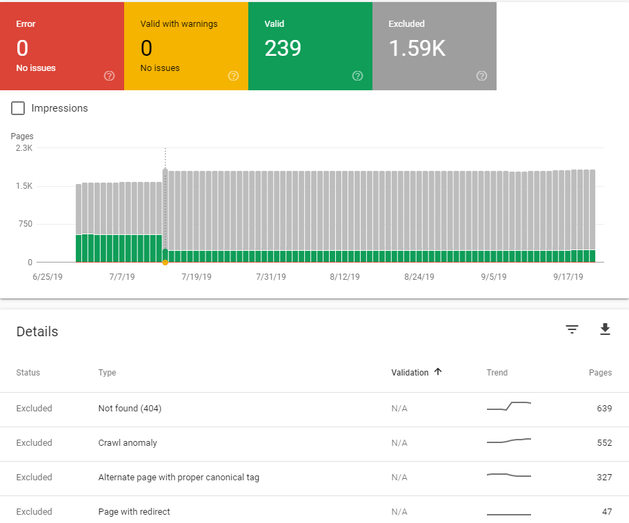 Search Console coverage report after a migration