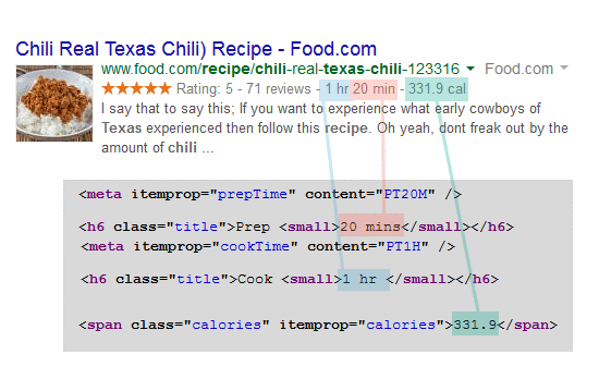 Example of a recipe in Google's rich result