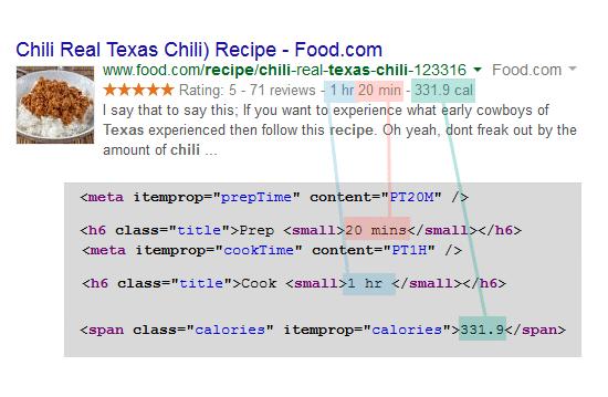 Recipe in structured data